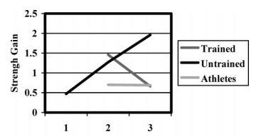 How many days a week should I lift chart