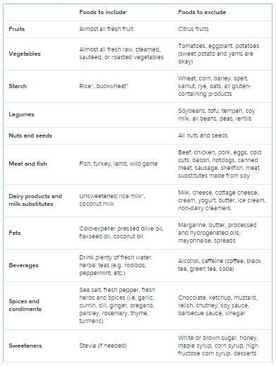 Elimination diet chart