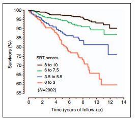 SRT chart
