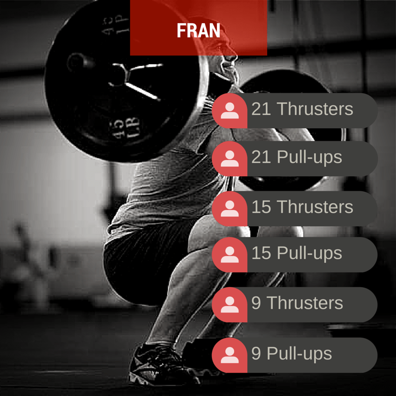 10 Most Popular CrossFit Workouts