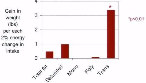 trans fat chart