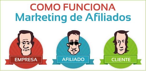 Como funciona o marketing afiliados?