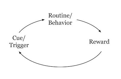 la dittatura delle abitudini