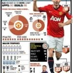 End of an Era : After 29 Years, Ryan Giggs Leaves Manchester United