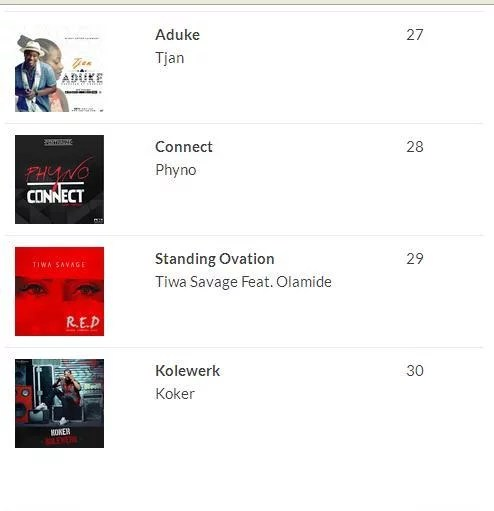 2016 100 Most Played Songs in Nigeria 00