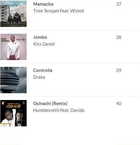 2016 100 Most Played Songs in Nigeria 02