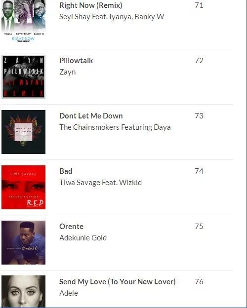 2016 100 Most Played Songs in Nigeria 09