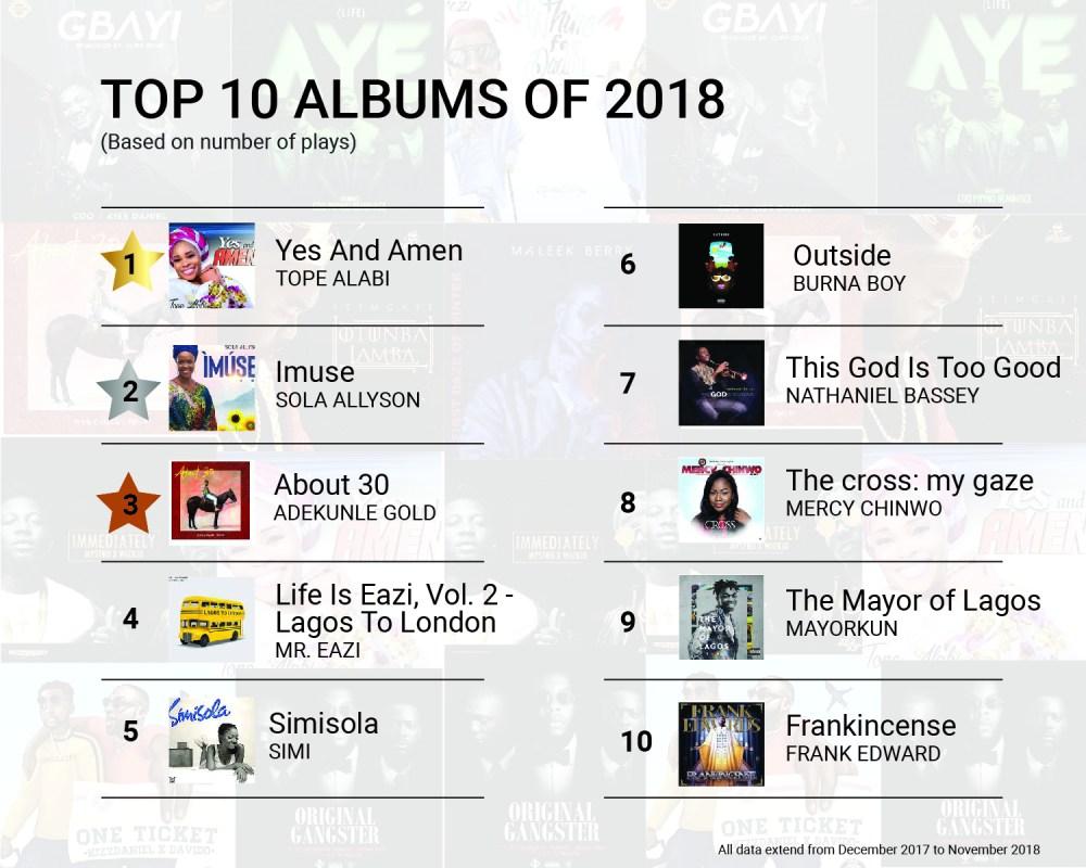 Top 10 Album of 2018