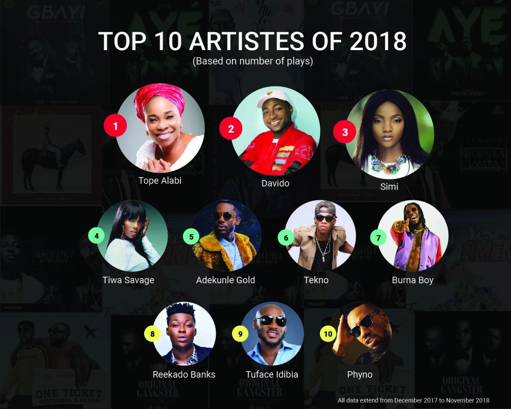 BoomPlay Top 10 Artistes of 2018