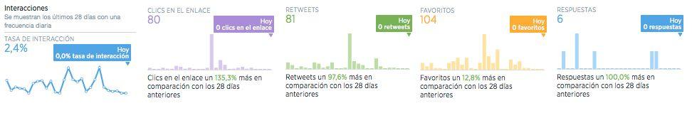 interacciones-analitica-twitter