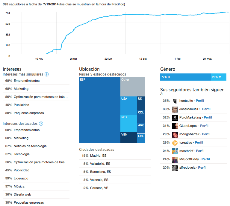 analitica-twitter-seguidores