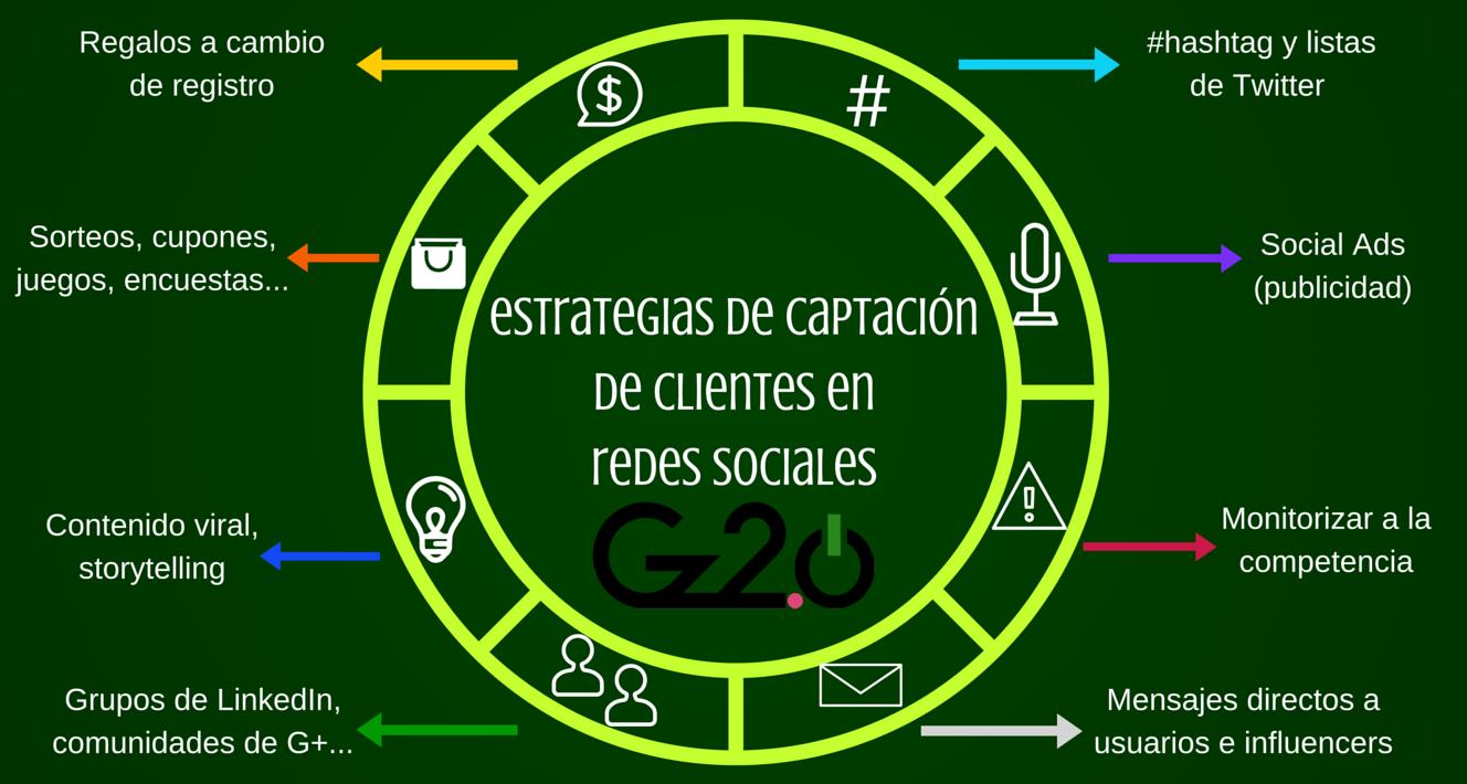 gz2puntocero-estrategias-captar-clientes-redes-sociales-marketing