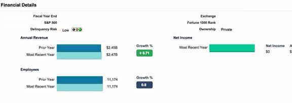 Data.com Prospecting Insights Financial Details from Dun & Bradstreet.