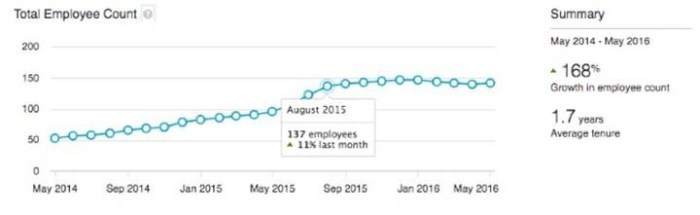 LinkedIn Total Employee Count provides two years of data, growth rate, and average tenure.