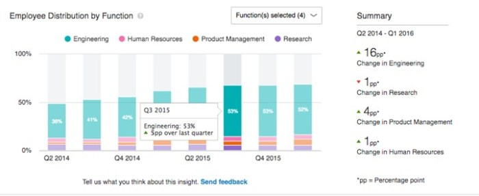 LinkedIn Employee Distribution by Function provides insights into the relative size of departments over two years.