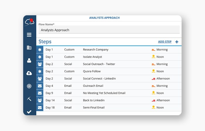 The Flow Module includes a sales orchestration cadence tool for planning email, phone, social, and custom actions.