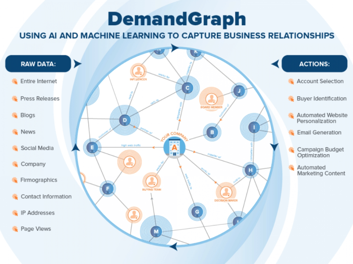 Demandbase DemandGraph