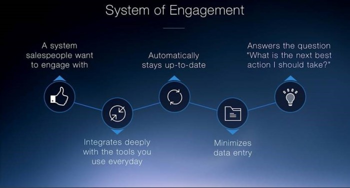 LinkedIn's System of Engagement ties together email, CRM, and LinkedIn workflows. (Source: LinkedIn Sales Connect 2016)
