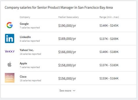 LinkedIn Salary data at top companies by title and location.