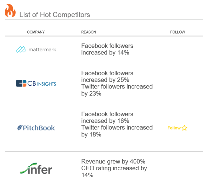 Owler Company Insights track social media, revenue, and CEO approval changes.