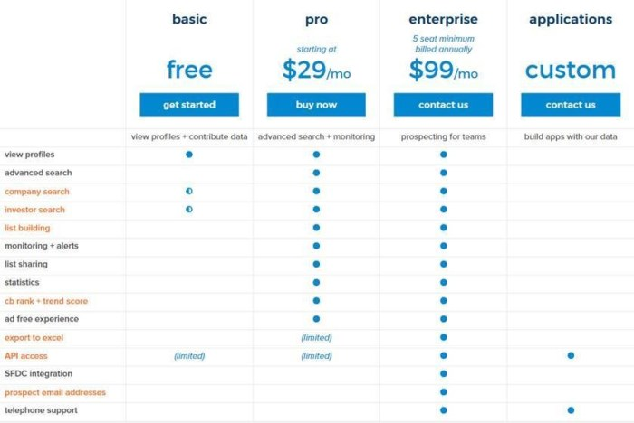 Crunchbase product pricing and features table
