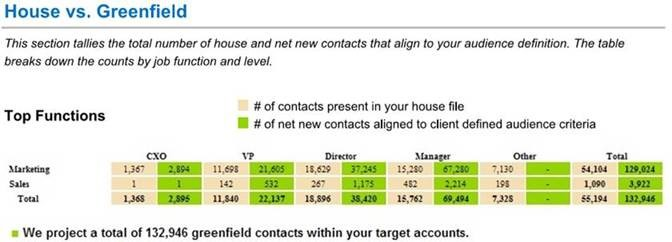 House vs. Greenfield Analysis compares target audience coverage for company files vs. Oceanos.
