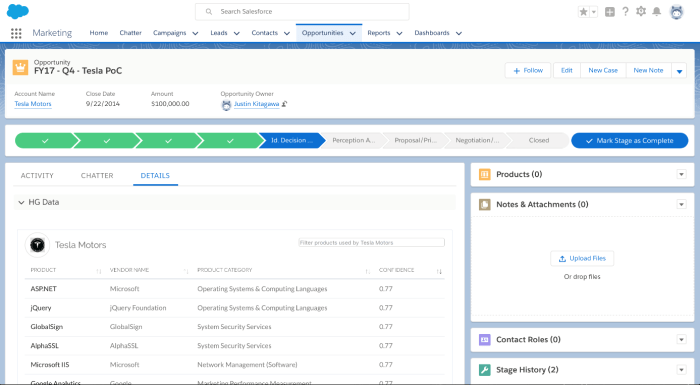 HG Data Opportunity Record in SFDC provides technographic intelligence.
