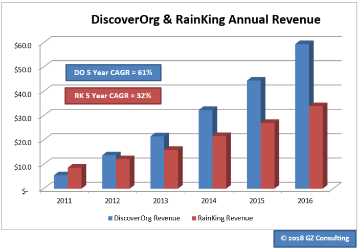 DiscoverOrg closed 2017 with an Annual Recurring Revenue in excess of $130 million. Data Source: Inc. 5000.