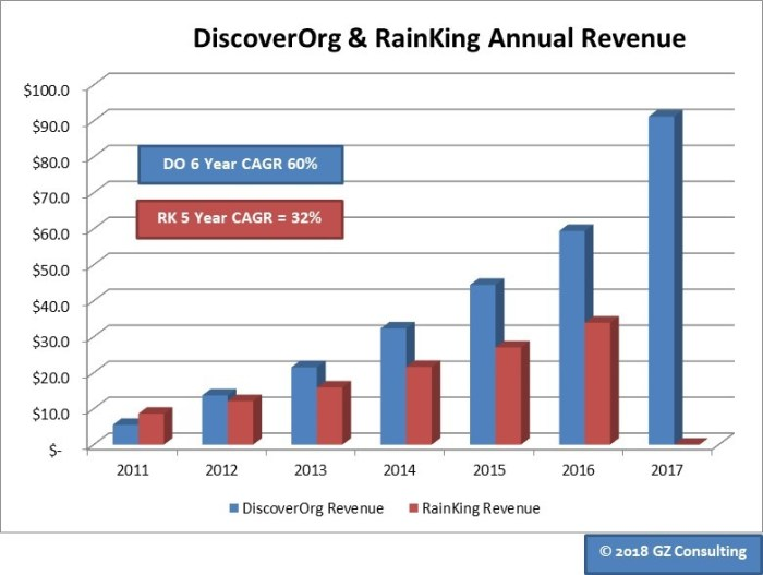 DiscoverOrg Revenue.png