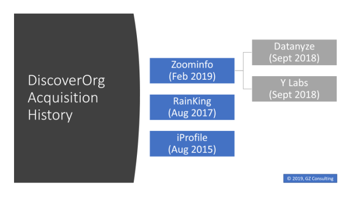 DiscoverOrg and Zoominfo Acquisition History