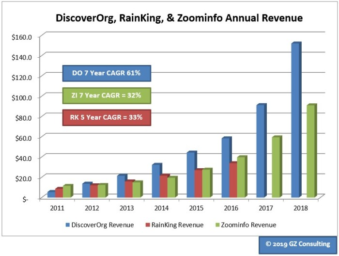 Revenue Growth Data from Inc. 5000 (2011 - 2017) and Debtwire (2018)