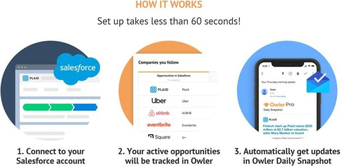 Owler promises 60 second access to the platform with one-click Salesforce permissioning.