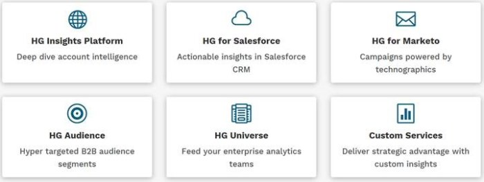 HG Insights Product Line