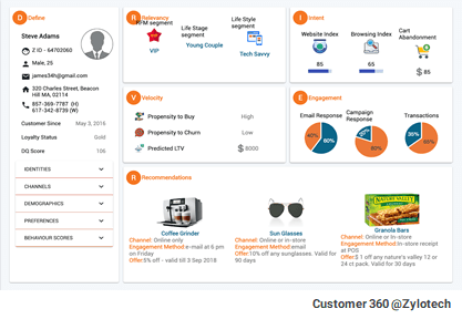 Unified Customer 360 View