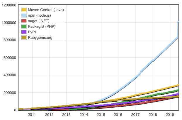 The number of modules in various repositories