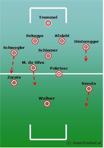 Salzburgs Starformation (4-1-4-1)