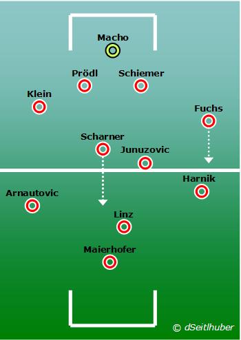 Österreichs Startformation (4-2-3-1)