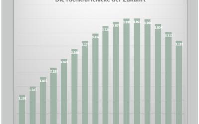 30 Mrd. € Umsatzeinbußen wegen Fachkräftemangel
