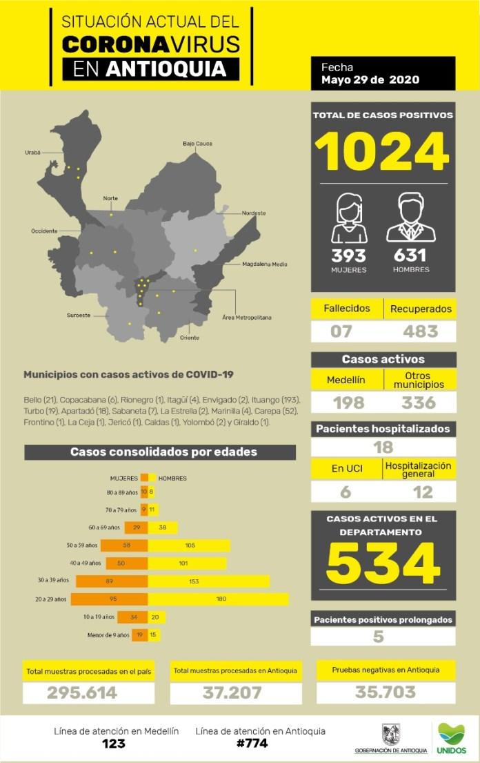 casos_coronavirus_antioquia