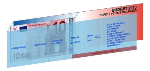Budget 2010 : un équilibre, où ça ?