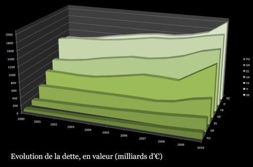 Evolution de la dette, en milliards d'euros