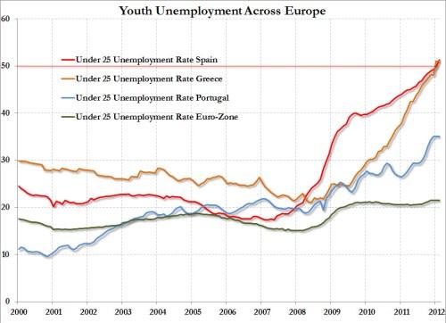 Chômage des jeunes en Europe