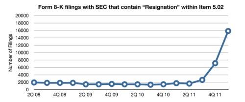 Resignations USA