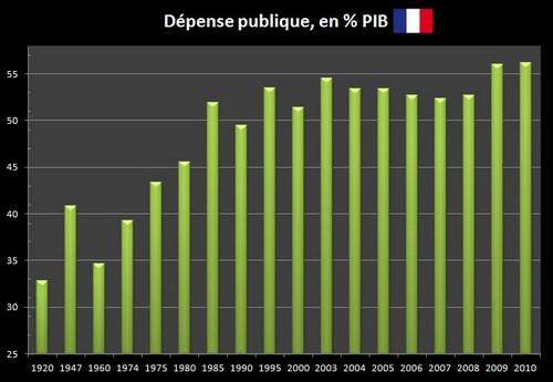 Dépense publique en % PIB depuis 1920