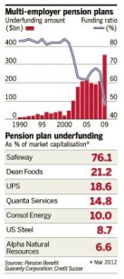 underfunded pensions funds, apr. 2012 (FT)