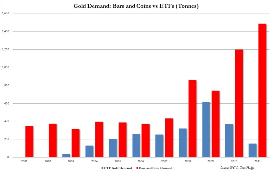 gold demand, may 2012