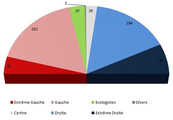 Assemblée nationale avec un scrutin proportionnel unique
