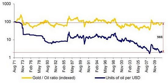 cours du pétrole en or et en dollar