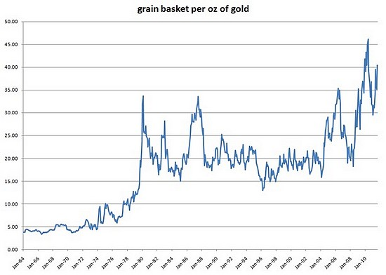 Nb de mesure de grains par once d'or