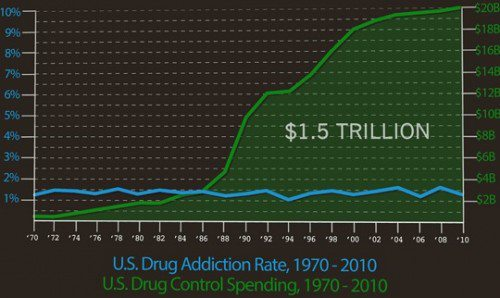 war on drugs in America